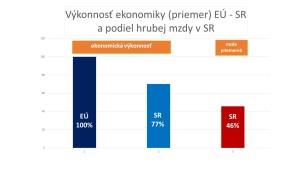 Porovnanie výkonnosti slovenskej ekonomiky k priemeru EÚ a podiel priemernej mzdy k európskemu priemeru