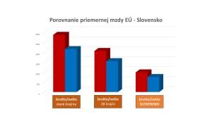 Platy_EÚ-SR_graf_brutto_netto_staré aj všetky krajiny